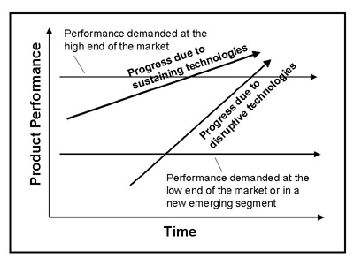 The innovators dilemma understanding digital disruption hugh howey that upward trajectory of both lines represents a mix of benefits price convenience reliability and so on at first the disrupting technology does not fandeluxe Image collections