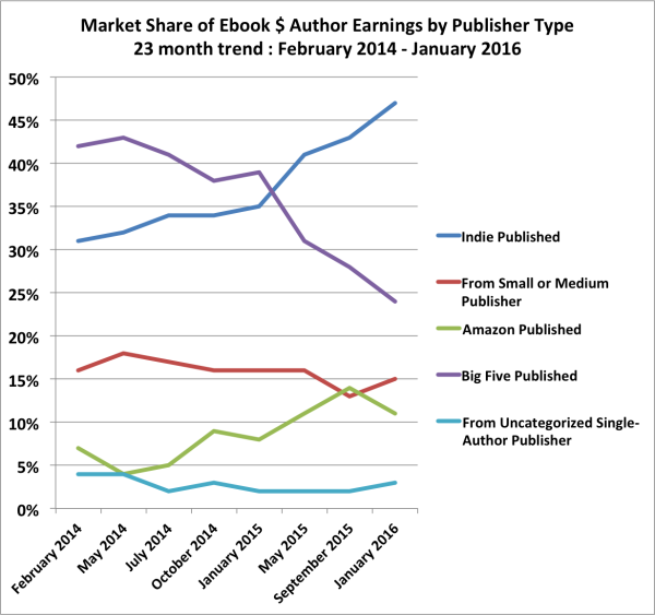 author-earnings-trend-20160110