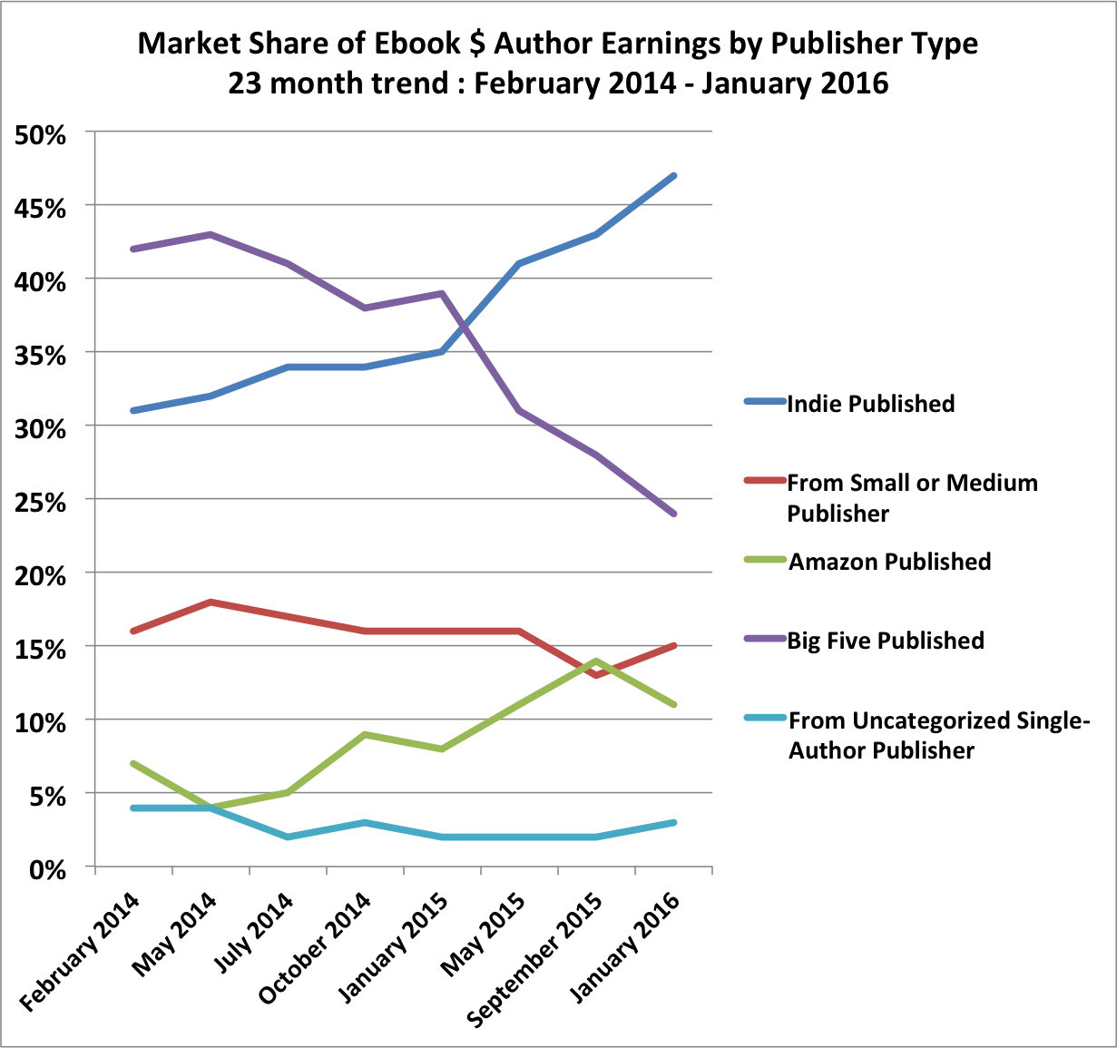 Authors take control of book prices hugh howey author earnings trend 20160110 fandeluxe Images